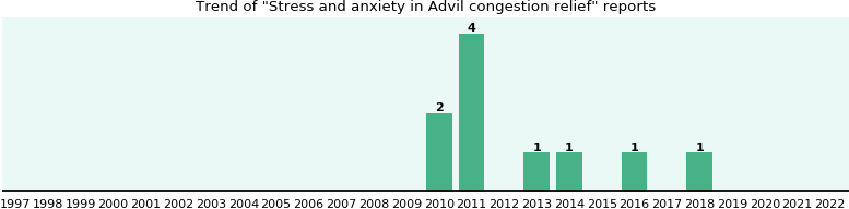 Could Advil congestion relief cause Stress and anxiety?