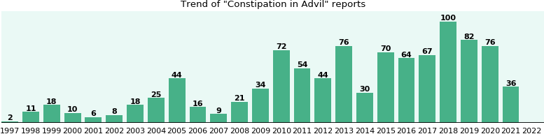 Could Advil cause Constipation?