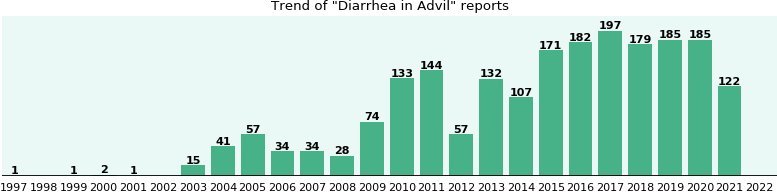 Could Advil cause Diarrhea?