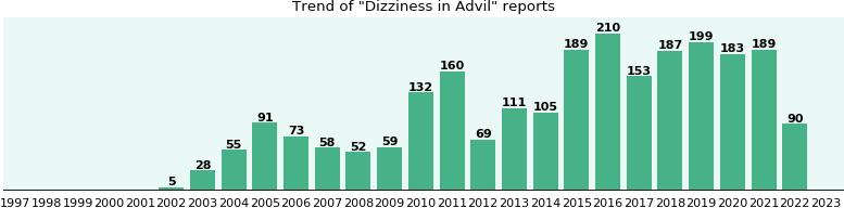 dizziness advil or tylenol