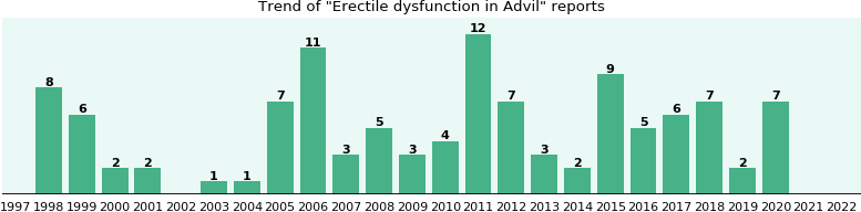Could Advil cause Erectile dysfunction?