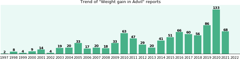 Could Advil cause Weight gain?