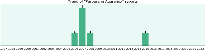 will you have purpura with aggrenox from fda reports ehealthme