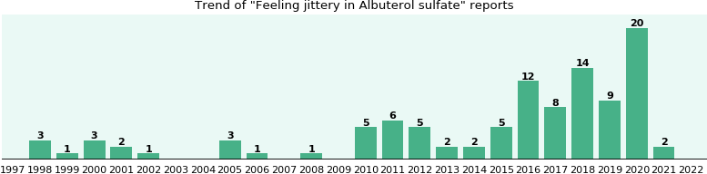 Could Albuterol sulfate cause Feeling jittery?