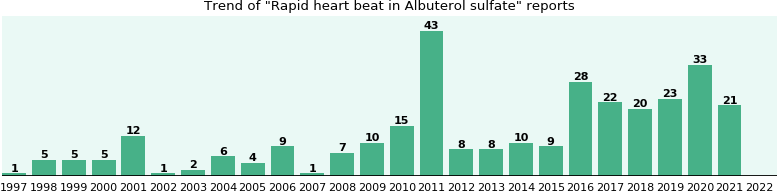 Could Albuterol sulfate cause Rapid heart beat?