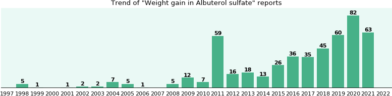Could Albuterol sulfate cause Weight gain?
