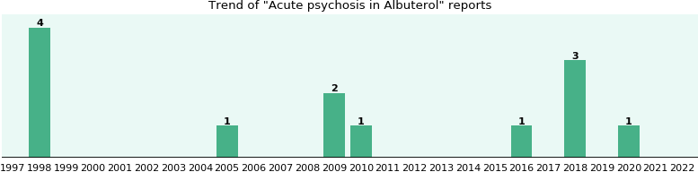 Could Albuterol cause Acute psychosis?