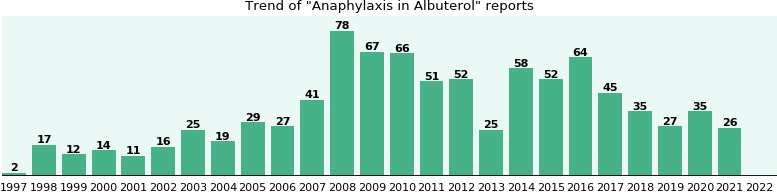 Could Albuterol cause Anaphylaxis?