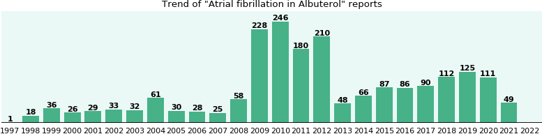 Could Albuterol cause Atrial fibrillation?