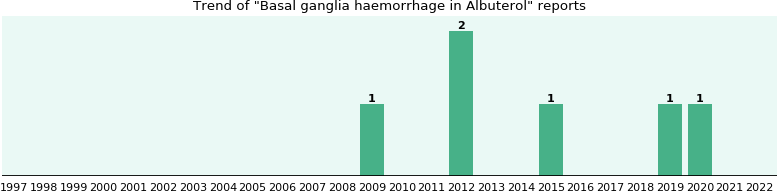 Could Albuterol cause Basal ganglia haemorrhage?