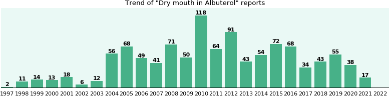 Could Albuterol cause Dry mouth?