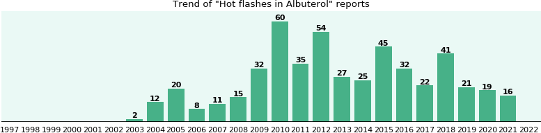 Could Albuterol cause Hot flashes?