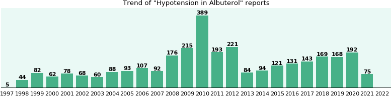 Could Albuterol cause Hypotension?