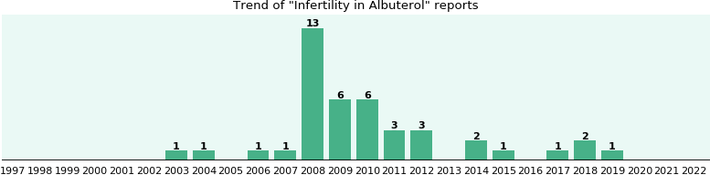 Could Albuterol cause Infertility?