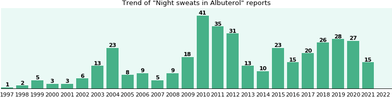 Could Albuterol cause Night sweats?