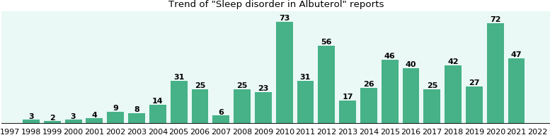 Could Albuterol cause Sleep disorder?