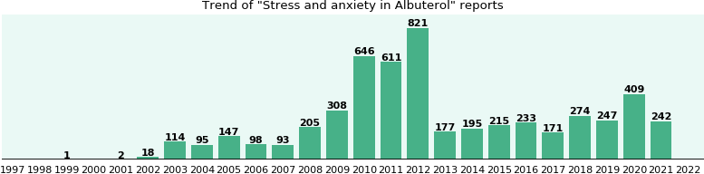 Could Albuterol cause Stress and anxiety?