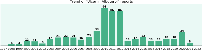 Could Albuterol cause Ulcer?