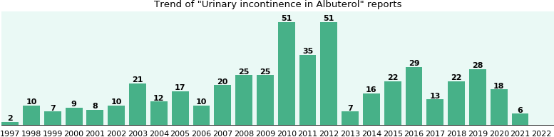 Could Albuterol cause Urinary incontinence?