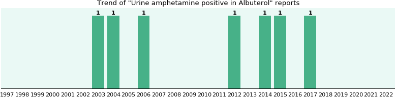 Albuterol side effect: Urine amphetamine positive - eHealthMe