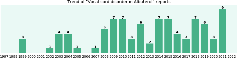 Could Albuterol cause Vocal cord disorder?