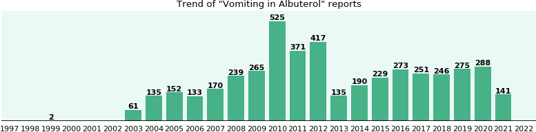 Could Albuterol cause Vomiting?