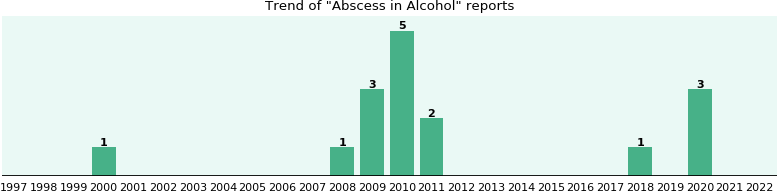 Could Alcohol cause Abscess?