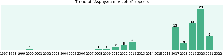 Could Alcohol cause Asphyxia?