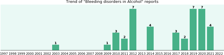Could Alcohol cause Bleeding disorders?