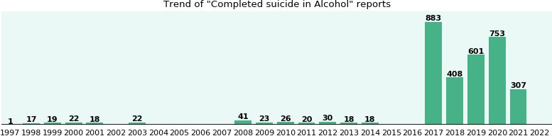 Could Alcohol cause Completed suicide?