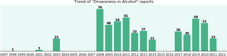 Could Alcohol cause Drowsiness?