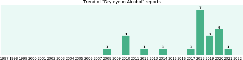 Could Alcohol cause Dry eye?