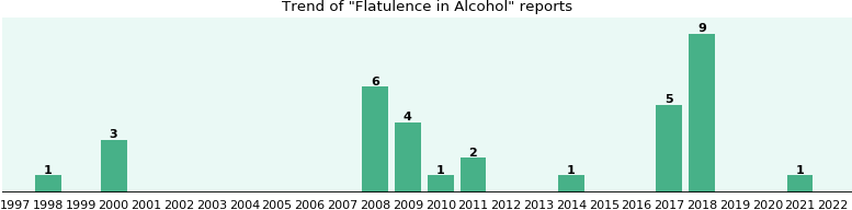 Could Alcohol cause Flatulence?