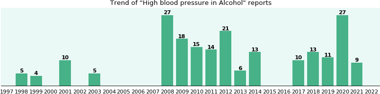 Could Alcohol cause High blood pressure?
