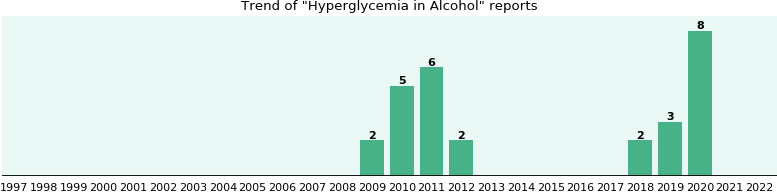 Could Alcohol cause Hyperglycemia?