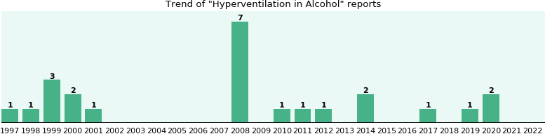 Could Alcohol cause Hyperventilation?