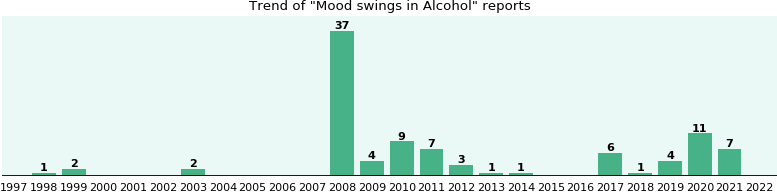 Could Alcohol cause Mood swings?
