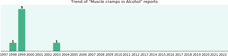 Could Alcohol cause Muscle cramps?