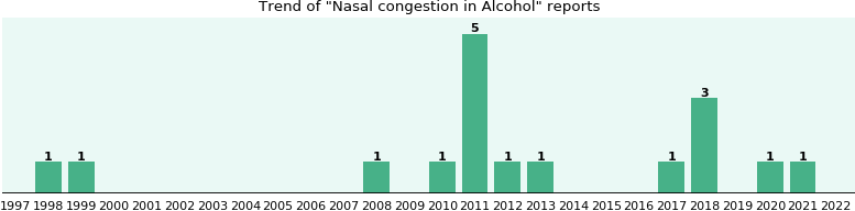 Could Alcohol cause Nasal congestion?