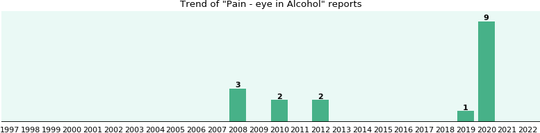 Could Alcohol cause Pain - eye?