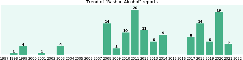 Could Alcohol cause Rash?