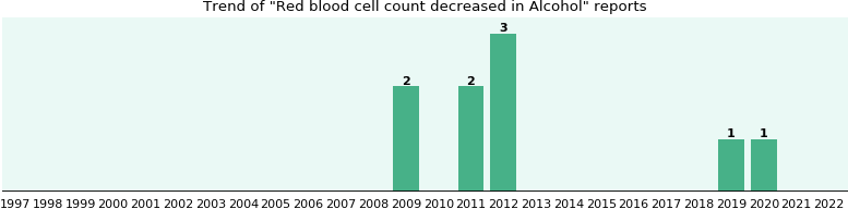 Could Alcohol cause Red blood cell count decreased?