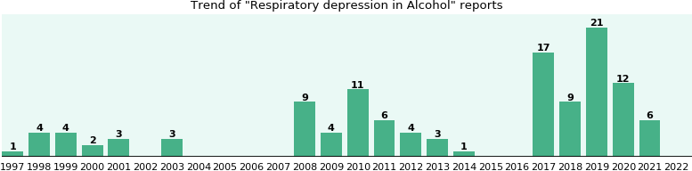 Could Alcohol cause Respiratory depression?