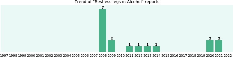 Could Alcohol cause Restless legs?