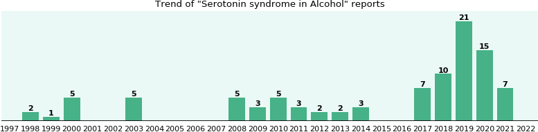 Could Alcohol cause Serotonin syndrome?