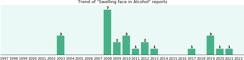 Could Alcohol cause Swelling face?