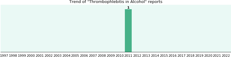 Could Alcohol cause Thrombophlebitis?