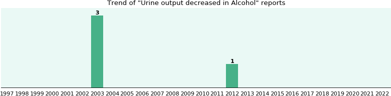 Could Alcohol cause Urine output decreased?