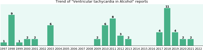 Could Alcohol cause Ventricular tachycardia?
