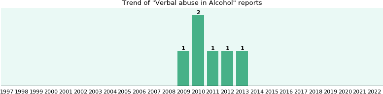 Could Alcohol cause Verbal abuse?